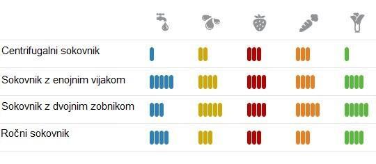Primerjalna tabela